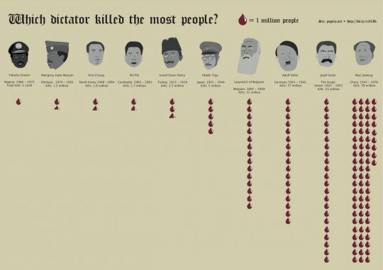 Permalink to Which Dictator Killed The Most People?